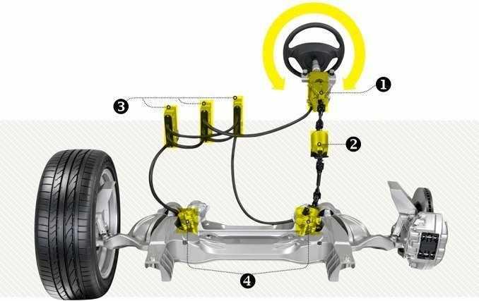 Drive By Wire >> Drive By Wire Nedir Otoguncel Oto Haber Sitesi