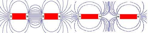 manyetik alanın özellikleri